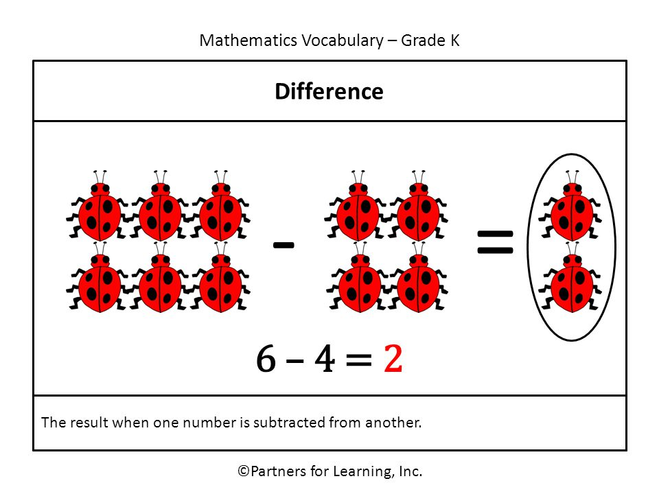 Mathematics Vocabulary – Grade K ©Partners for Learning, Inc. Difference The result when one number is subtracted from another. -= 6 – 4 = 2