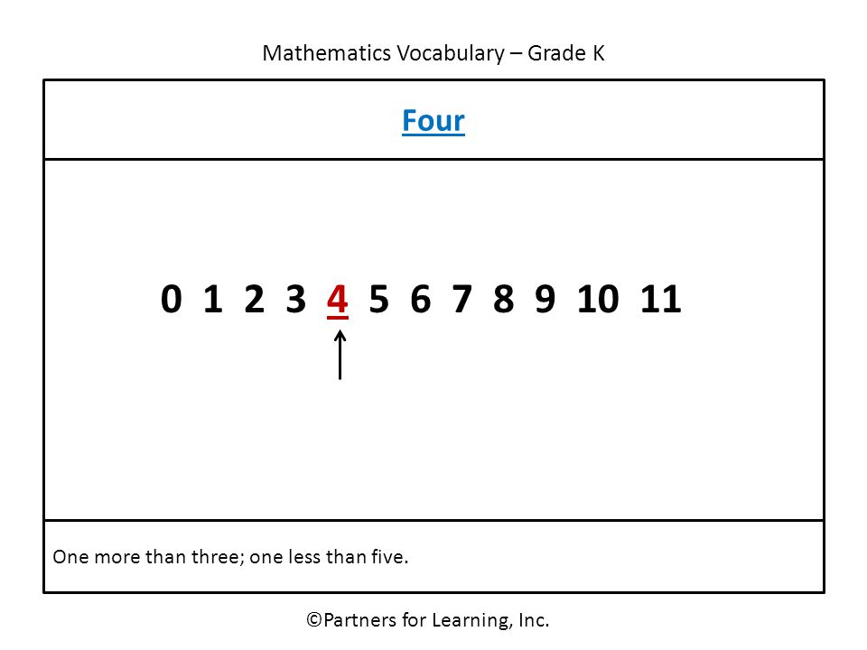 Mathematics Vocabulary – Grade K ©Partners for Learning, Inc. Four One more than three; one less than five. 0 1 2 3 4 5 6 7 8 9 10 11