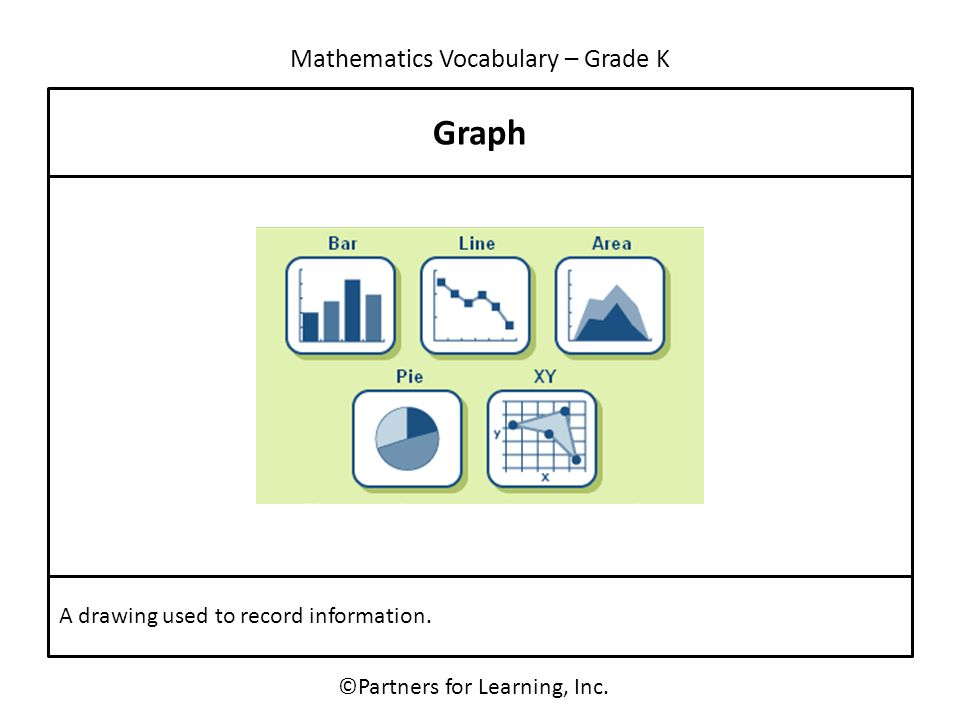 Mathematics Vocabulary – Grade K ©Partners for Learning, Inc. Graph A drawing used to record information.