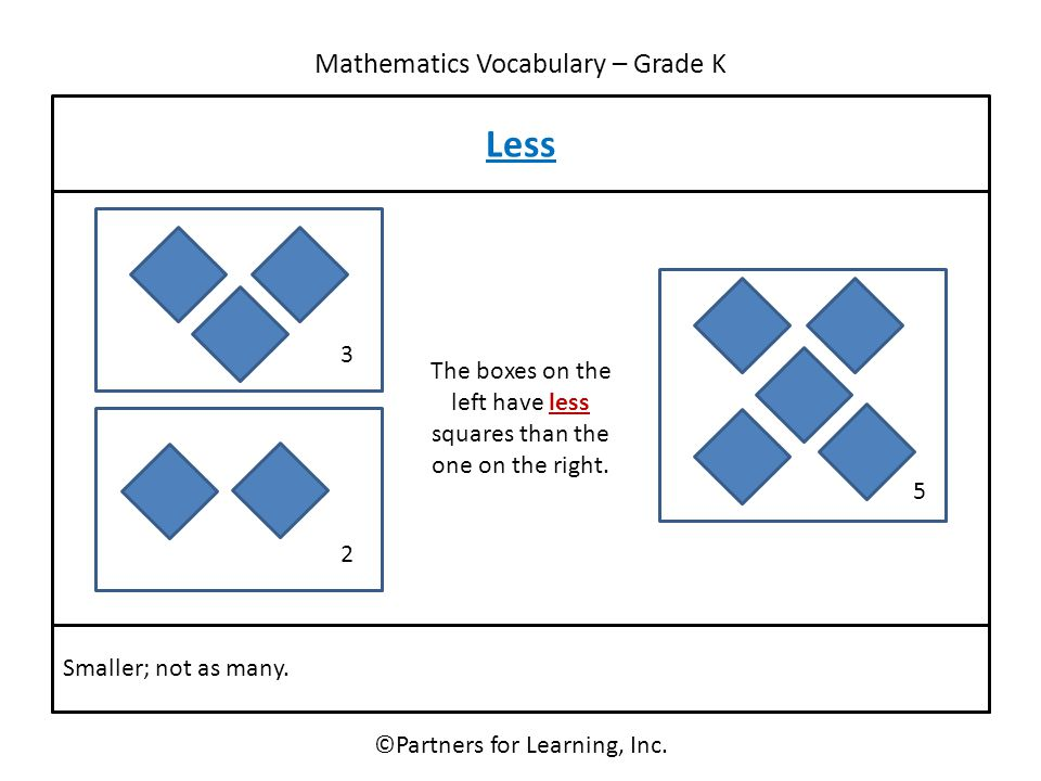 Mathematics Vocabulary – Grade K ©Partners for Learning, Inc. Less Smaller; not as many. 3 5 2 The boxes on the left have less squares than the one on