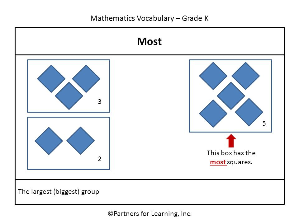 Mathematics Vocabulary – Grade K Most ©Partners for Learning, Inc. The largest (biggest) group 3 5 2 This box has the most squares.