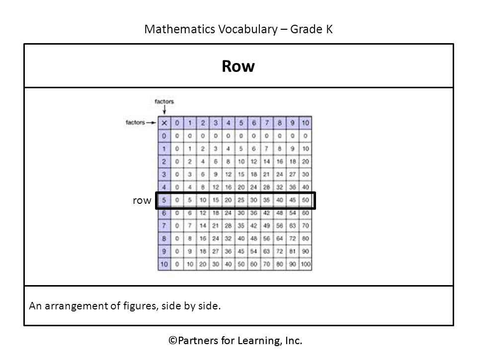 Mathematics Vocabulary – Grade K ©Partners for Learning, Inc. Row An arrangement of figures, side by side. row ©Partners for Learning, Inc.