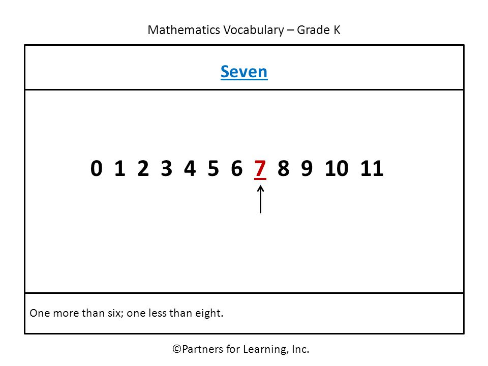 Mathematics Vocabulary – Grade K ©Partners for Learning, Inc. Seven One more than six; one less than eight. 0 1 2 3 4 5 6 7 8 9 10 11