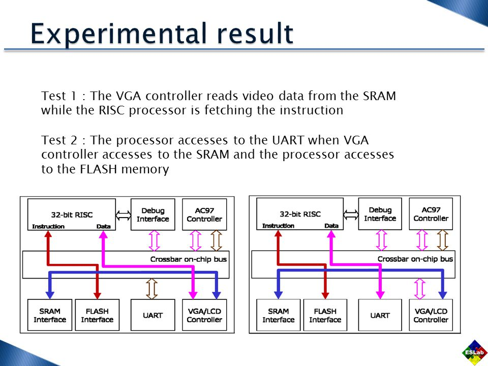 Test 1 : The VGA controller reads video data from the SRAM while the RISC processor is fetching the instruction Test 2 : The processor accesses to the UART when VGA controller accesses to the SRAM and the processor accesses to the FLASH memory