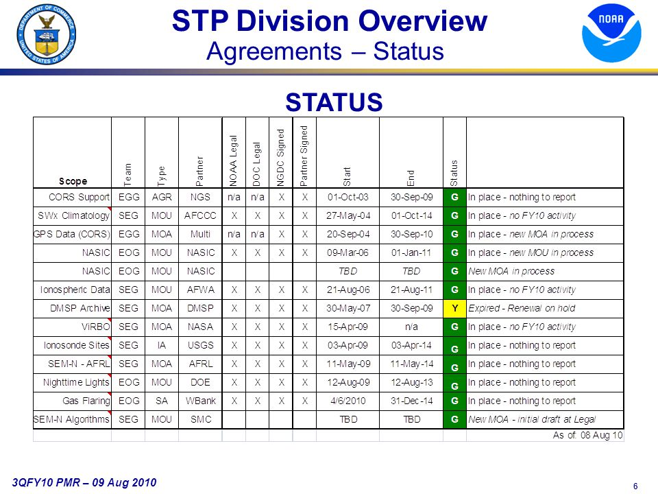 6 3QFY10 PMR – 09 Aug 2010 STP Division Overview Agreements – Status STATUS