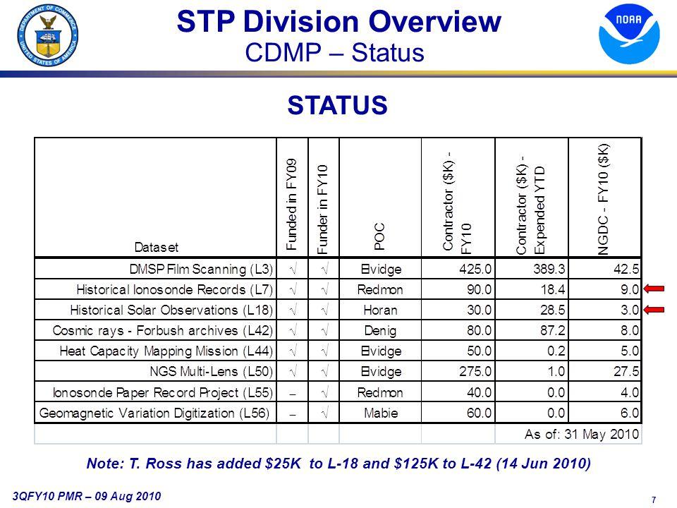 7 3QFY10 PMR – 09 Aug 2010 STP Division Overview CDMP – Status STATUS Note: T.