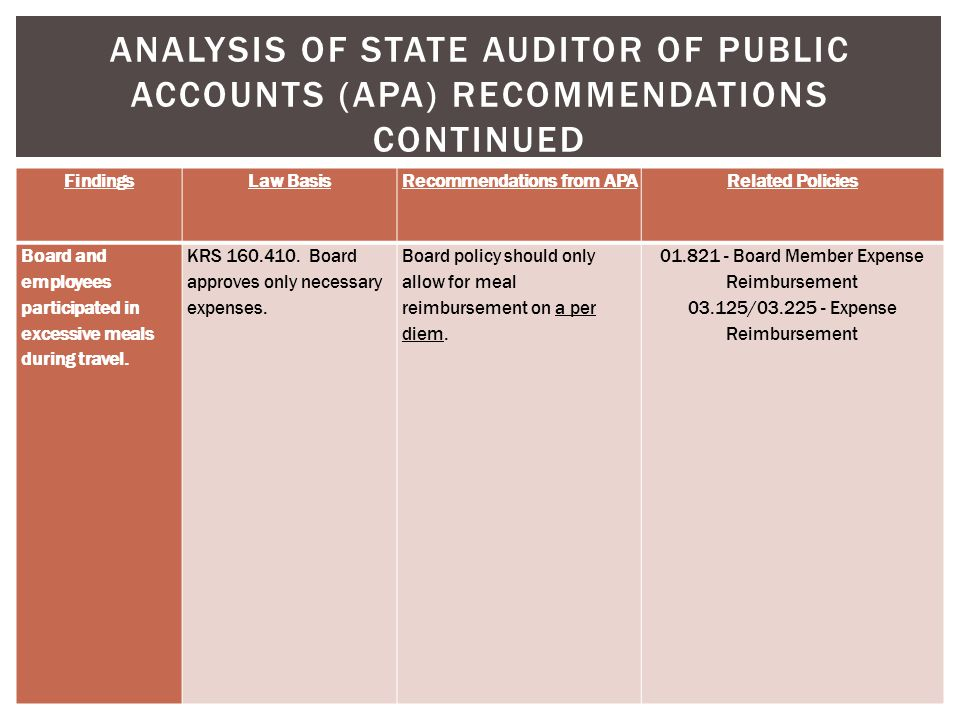 ANALYSIS OF STATE AUDITOR OF PUBLIC ACCOUNTS (APA) RECOMMENDATIONS CONTINUED FindingsLaw BasisRecommendations from APARelated Policies Board and emplo