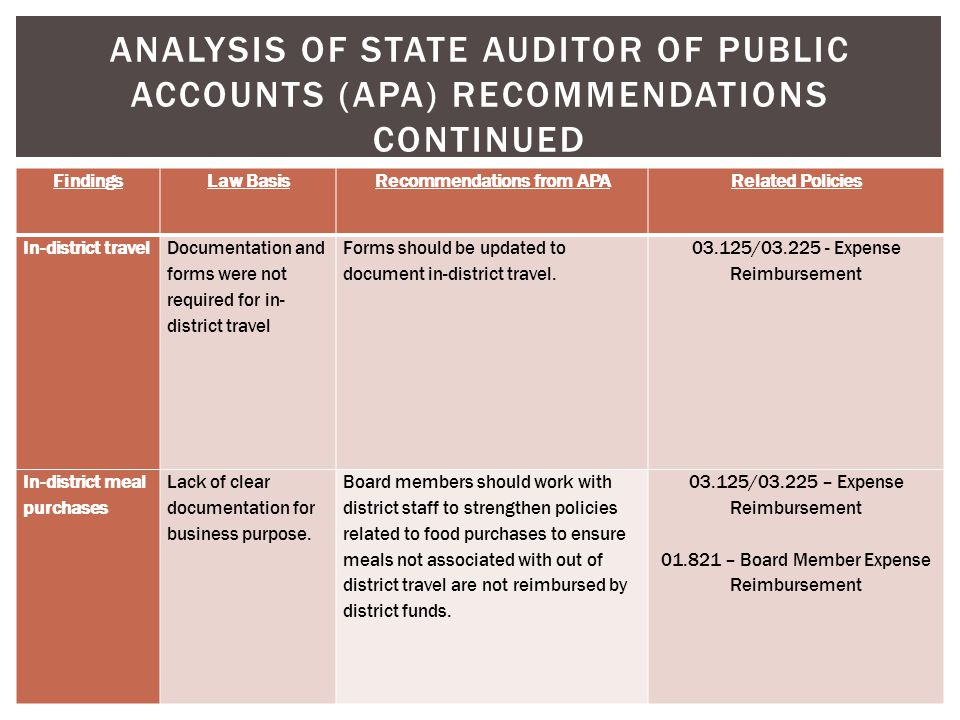 ANALYSIS OF STATE AUDITOR OF PUBLIC ACCOUNTS (APA) RECOMMENDATIONS CONTINUED FindingsLaw BasisRecommendations from APARelated Policies In-district tra