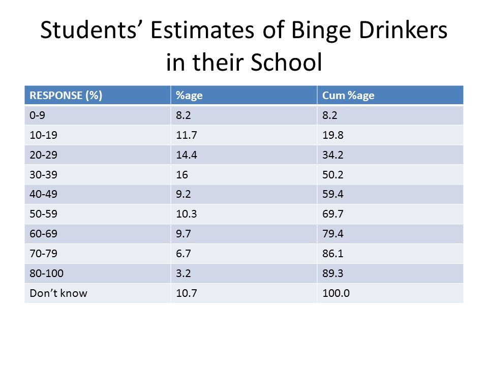 Students' Estimates of Binge Drinkers in their School RESPONSE (%)%ageCum %age 0-98.2 10-1911.719.8 20-2914.434.2 30-391650.2 40-499.259.4 50-5910.369.7 60-699.779.4 70-796.786.1 80-1003.289.3 Don't know10.7100.0