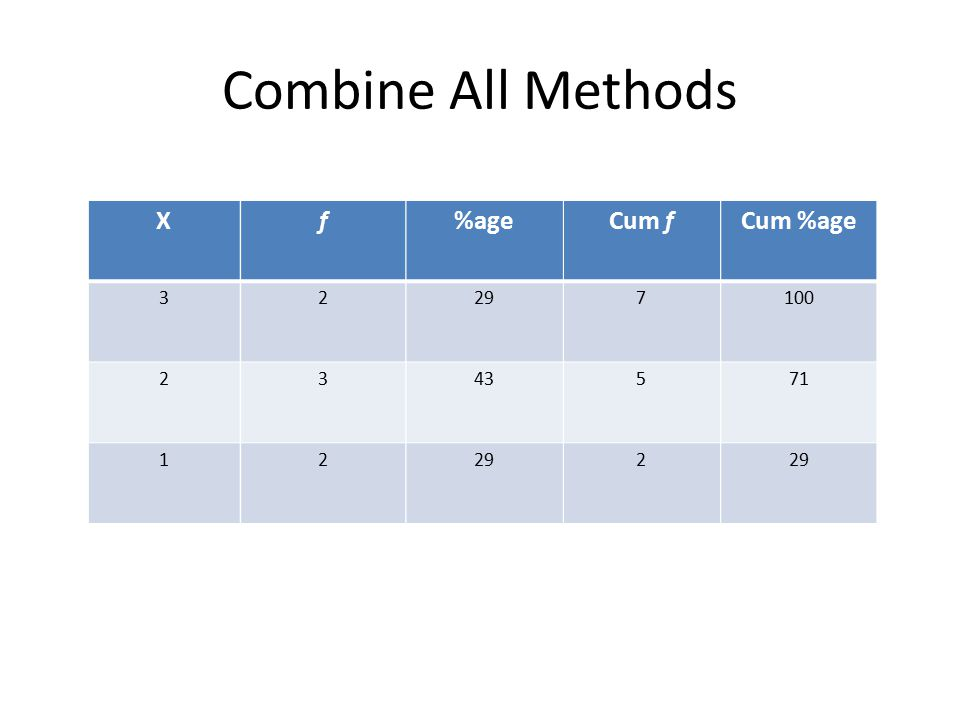 Combine All Methods X 3 2 1 f 2 3 2 Cum f 7 5 2 Cum %age 100 71 29 %age 29 43 29