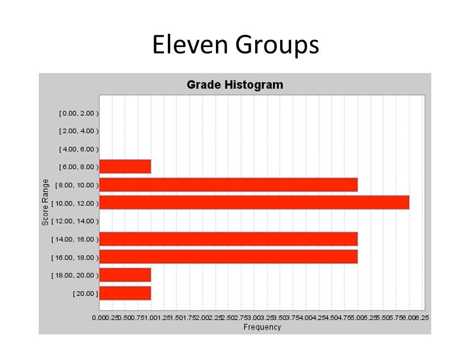 Eleven Groups
