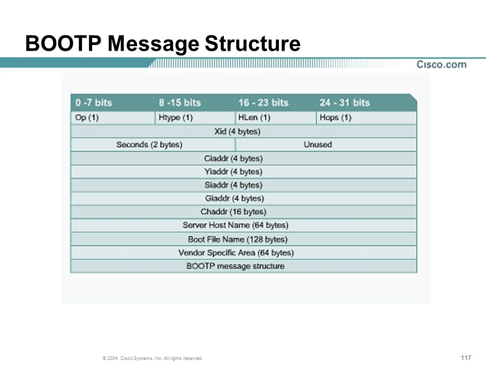 117 © 2004, Cisco Systems, Inc. All rights reserved. BOOTP Message Structure