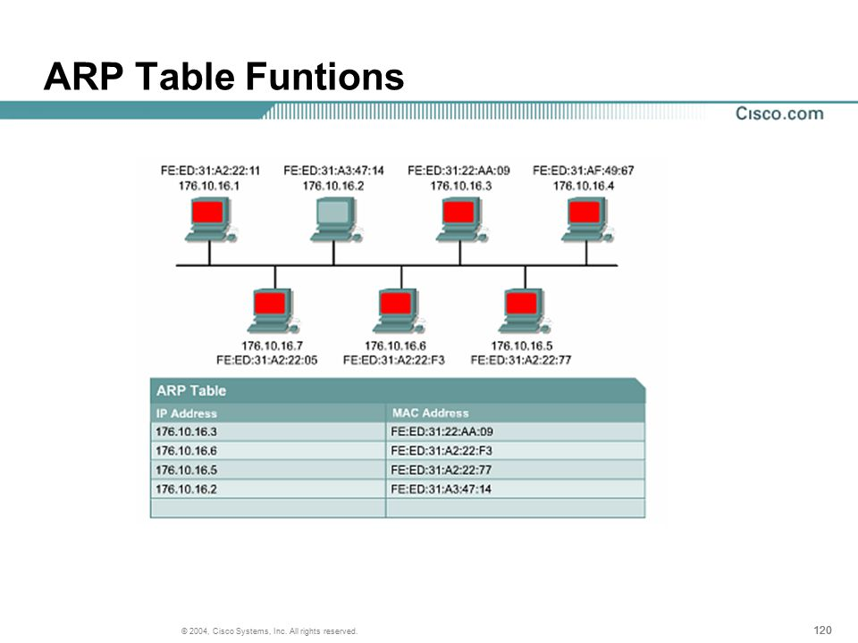 120 © 2004, Cisco Systems, Inc. All rights reserved. ARP Table Funtions