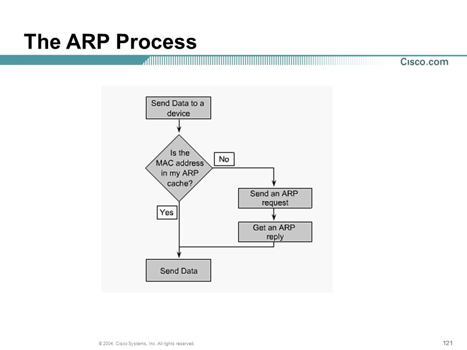 121 © 2004, Cisco Systems, Inc. All rights reserved. The ARP Process