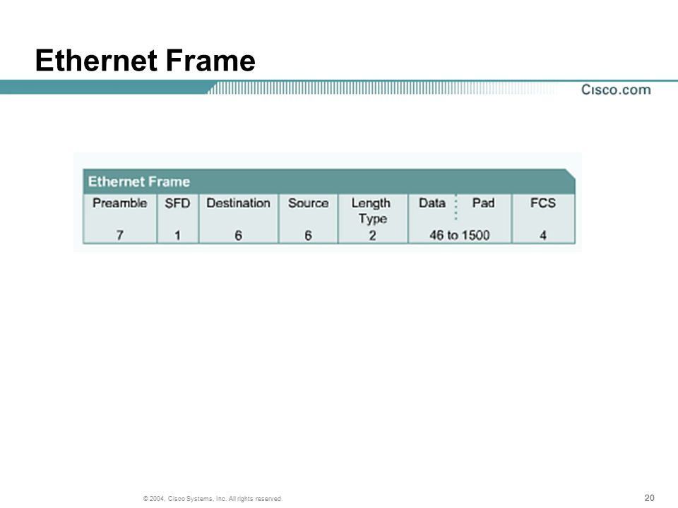 20 © 2004, Cisco Systems, Inc. All rights reserved. Ethernet Frame