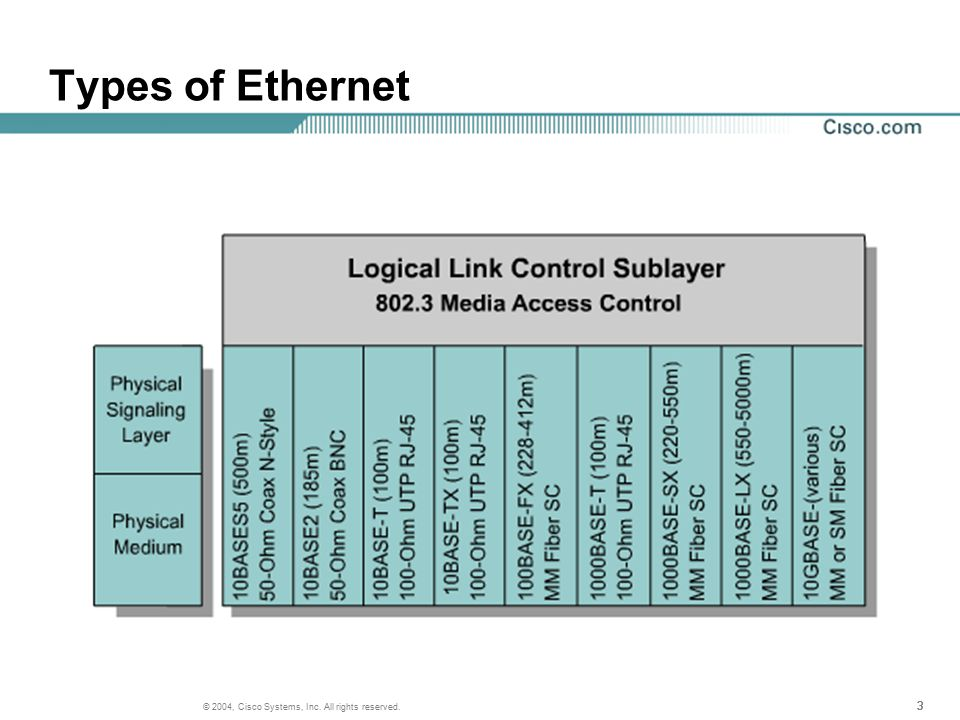 333 © 2004, Cisco Systems, Inc. All rights reserved. Types of Ethernet