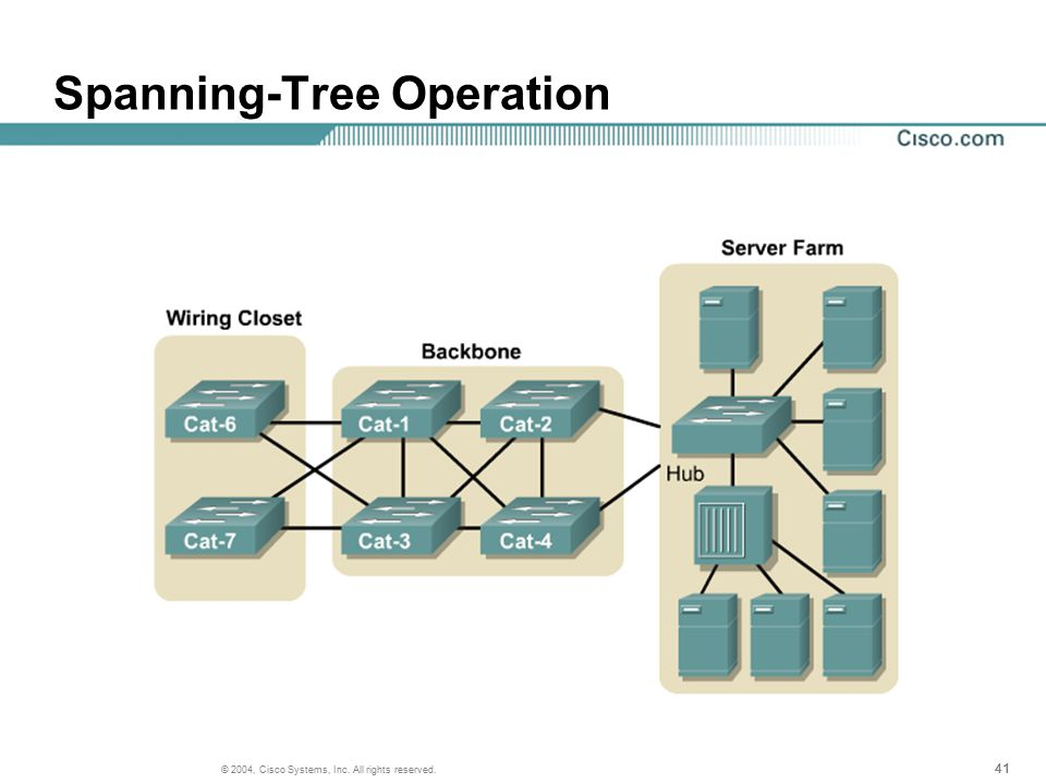41 © 2004, Cisco Systems, Inc. All rights reserved. Spanning-Tree Operation
