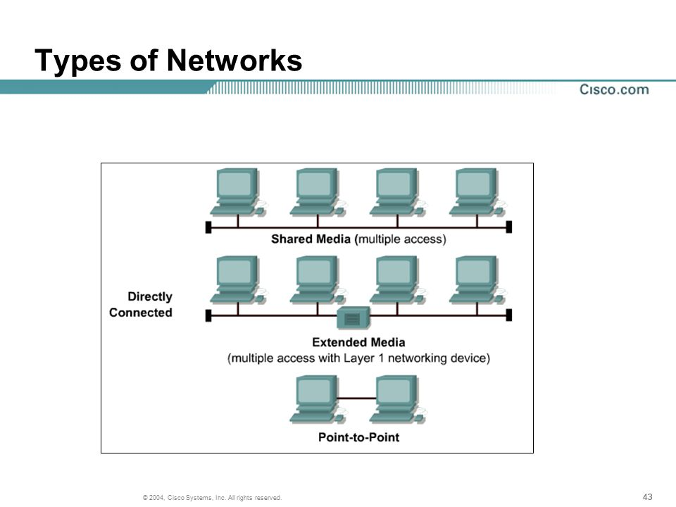 43 © 2004, Cisco Systems, Inc. All rights reserved. Types of Networks