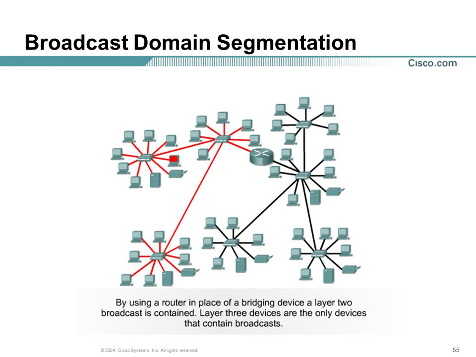 55 © 2004, Cisco Systems, Inc. All rights reserved. Broadcast Domain Segmentation