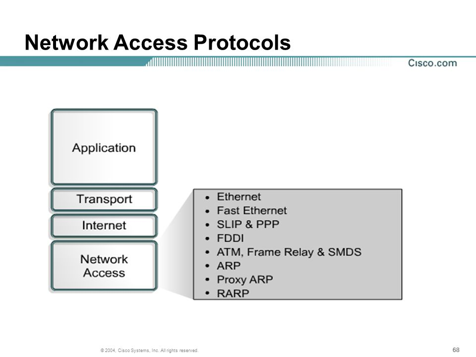 68 © 2004, Cisco Systems, Inc. All rights reserved. Network Access Protocols