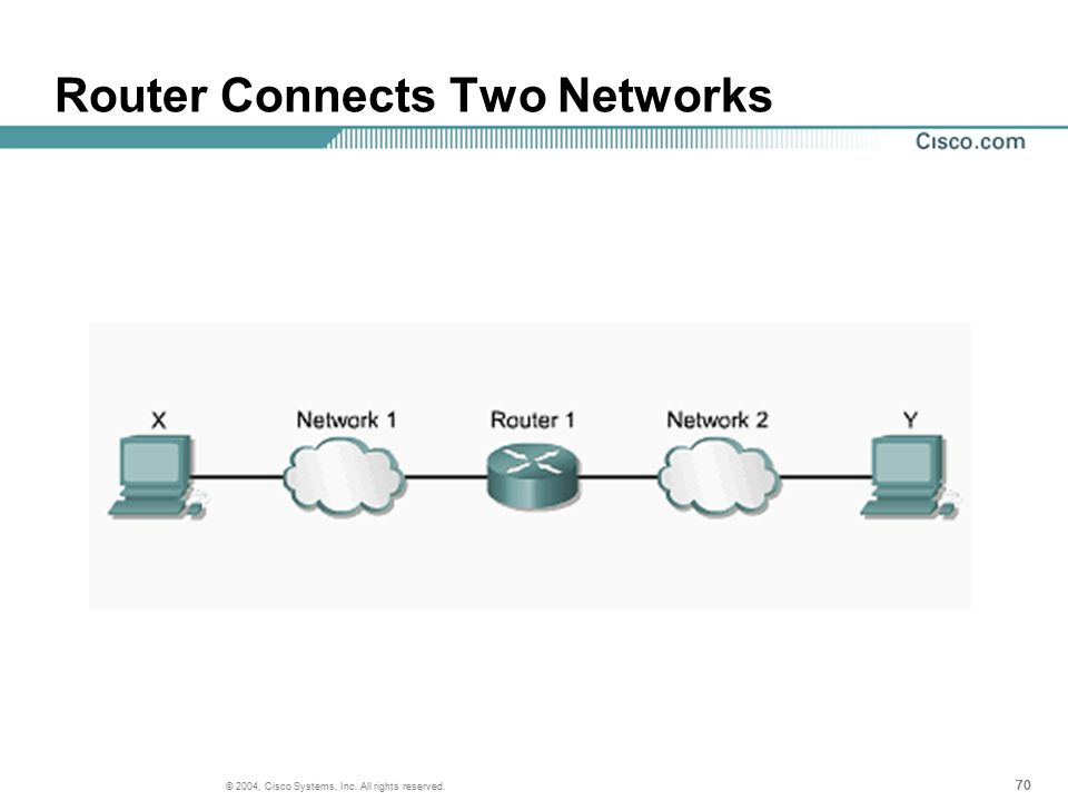 70 © 2004, Cisco Systems, Inc. All rights reserved. Router Connects Two Networks
