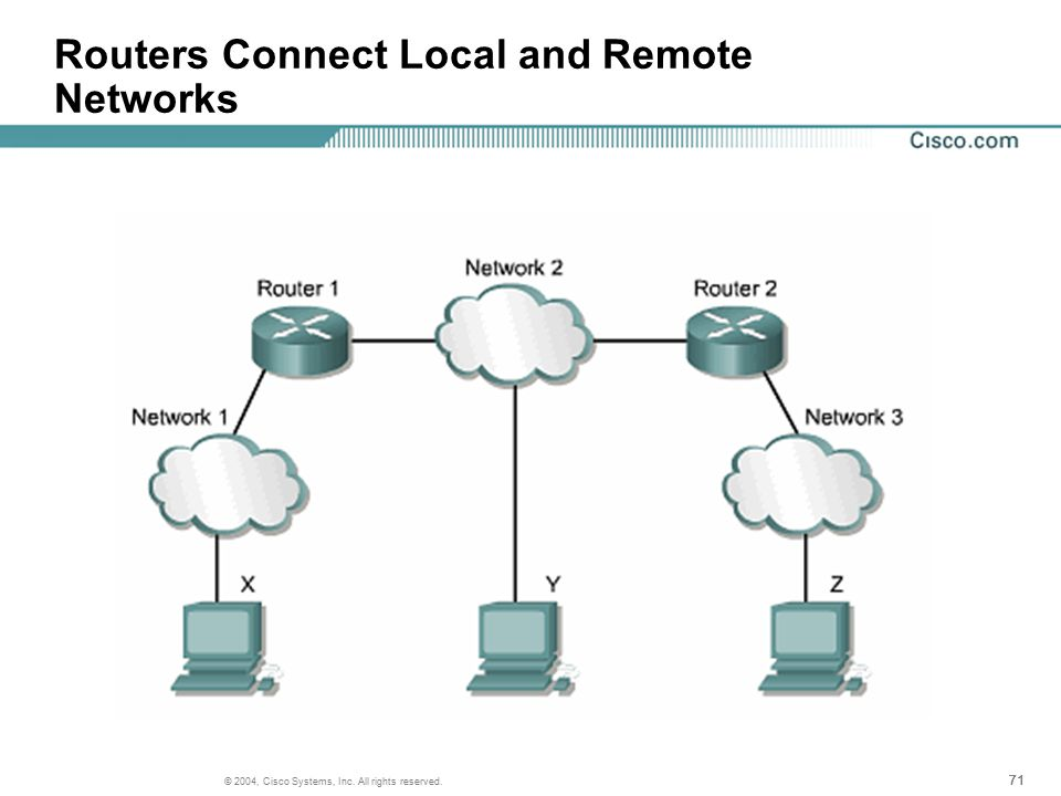 71 © 2004, Cisco Systems, Inc. All rights reserved. Routers Connect Local and Remote Networks