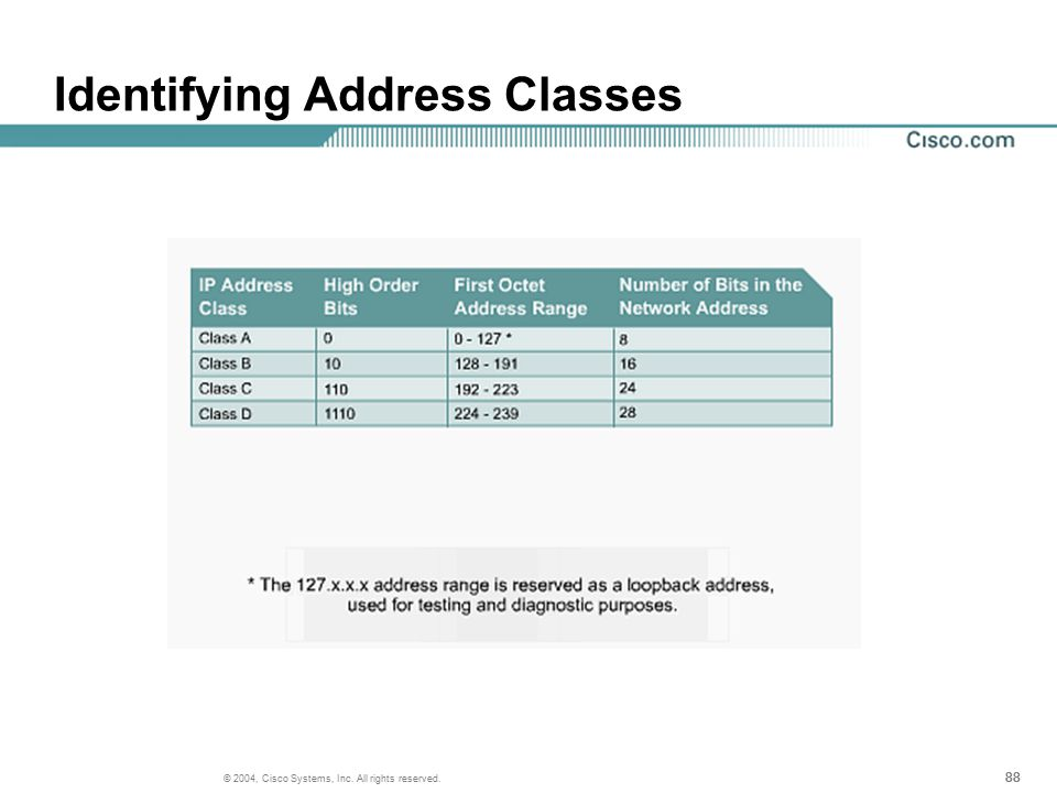 88 © 2004, Cisco Systems, Inc. All rights reserved. Identifying Address Classes