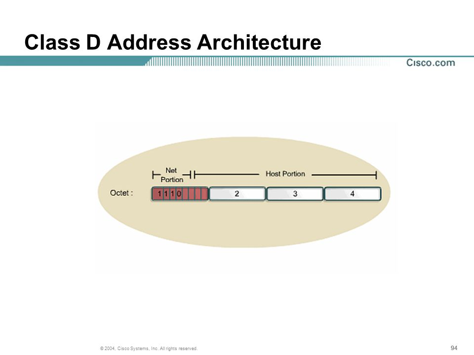 94 © 2004, Cisco Systems, Inc. All rights reserved. Class D Address Architecture