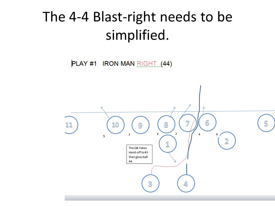 The 4-4 Blast-right needs to be simplified.