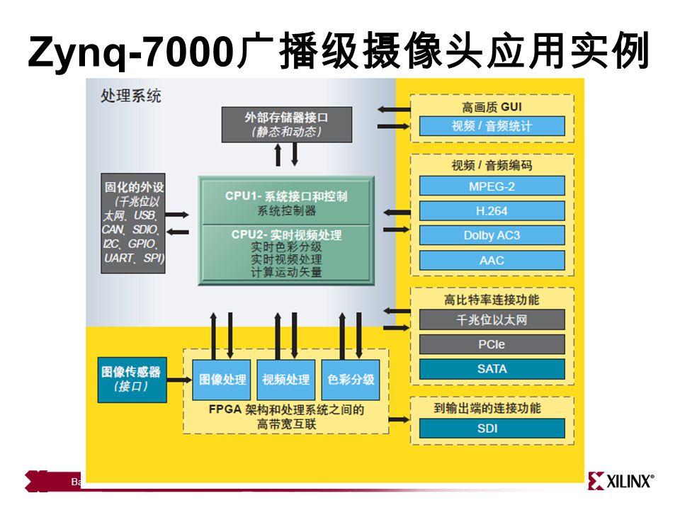 Zynq-7000 广播级摄像头应用实例 Basic Architecture 11