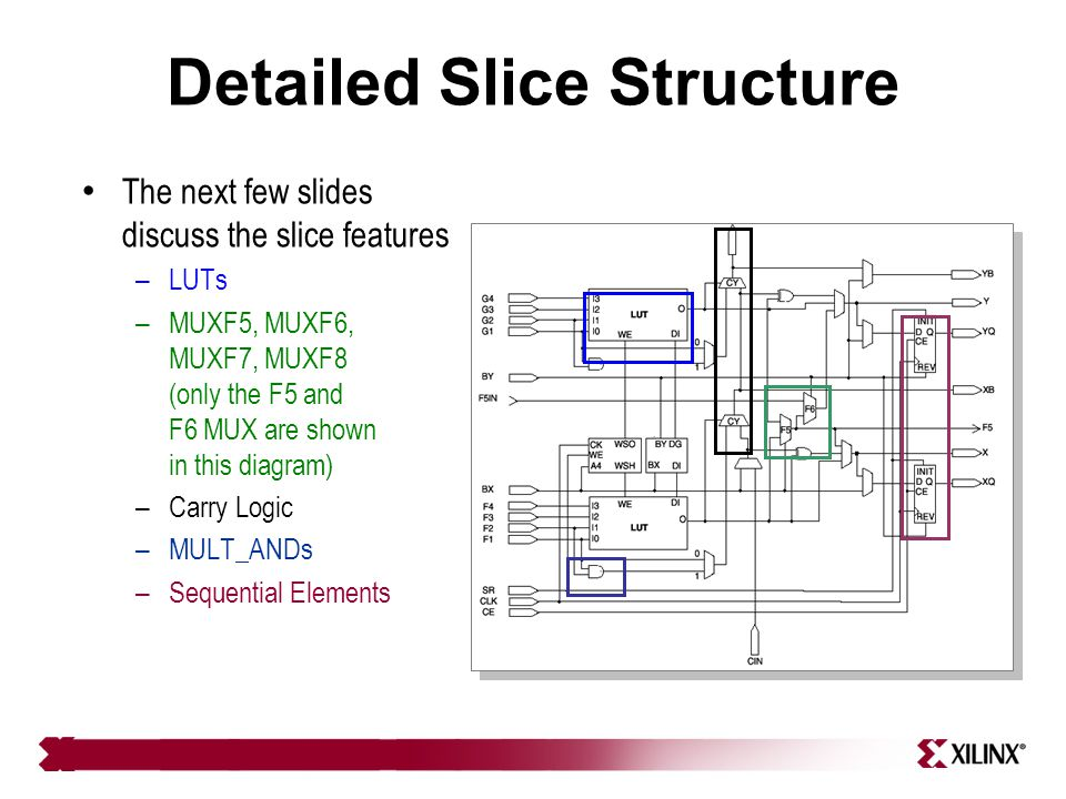 Detailed Slice Structure The next few slides discuss the slice features – LUTs – MUXF5, MUXF6, MUXF7, MUXF8 (only the F5 and F6 MUX are shown in this