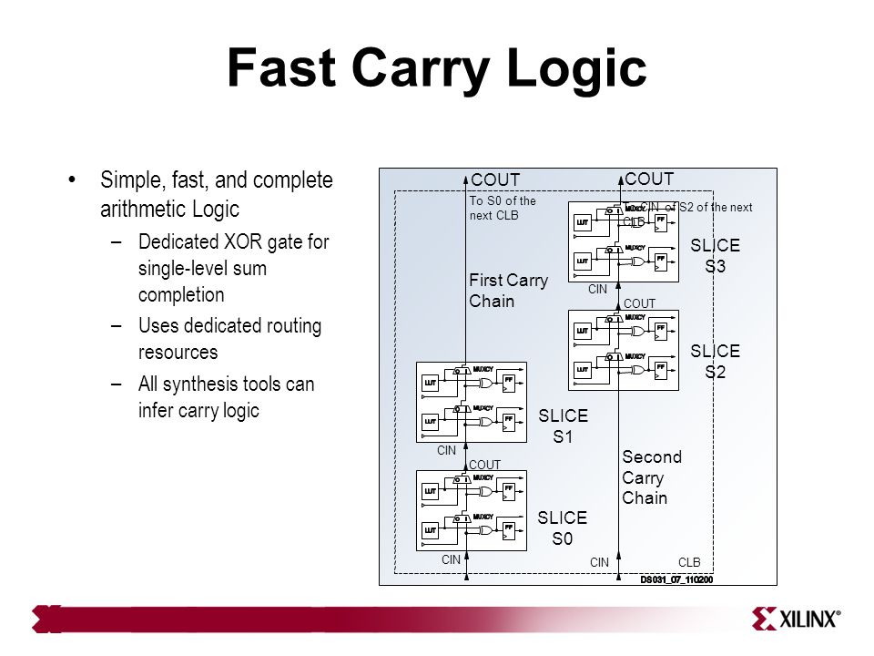 Fast Carry Logic Simple, fast, and complete arithmetic Logic – Dedicated XOR gate for single-level sum completion – Uses dedicated routing resources –