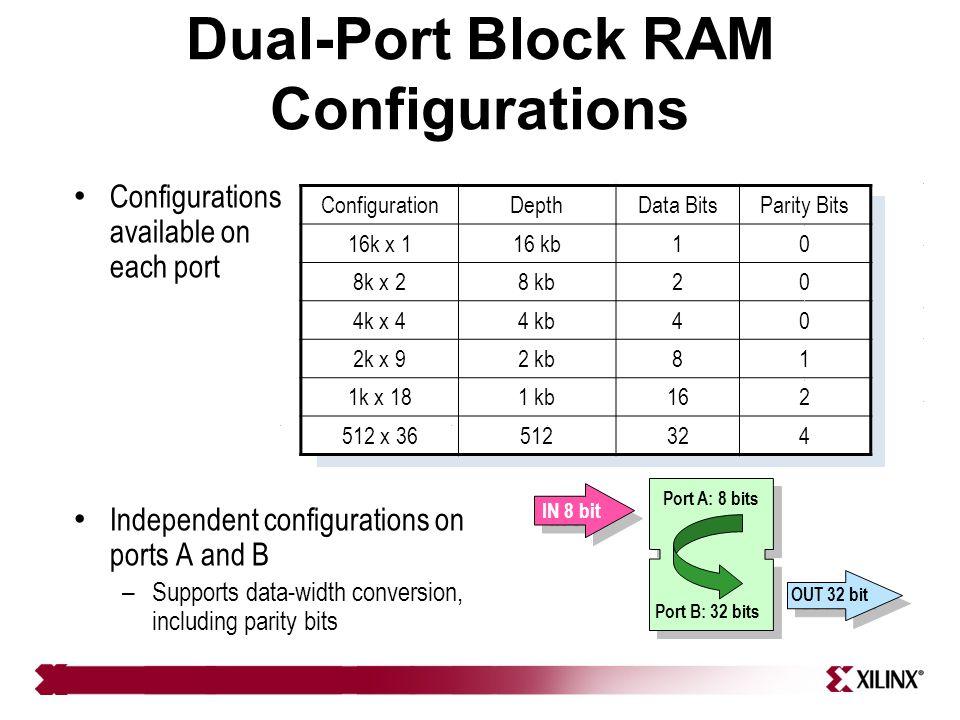 ConfigurationDepthData BitsParity Bits 16k x 116 kb10 8k x 28 kb20 4k x 44 kb40 2k x 92 kb81 1k x 181 kb162 512 x 36512324 Dual-Port Block RAM Configurations Configurations available on each port Independent configurations on ports A and B – Supports data-width conversion, including parity bits Port A: 8 bits IN 8 bit OUT 32 bit Port B: 32 bits