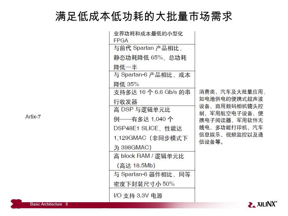 ZYNQ-7000 EPP ZYNQ-7000 extensible processing platform – 第一代 All Programmable SoC 平台 可编程逻辑 + 处理系统 = 紧密集成 – Processor core: ARM Cortex-A9 双核处理器 频率 800MHz~1GHz – Cache , robust peripheral set – 内嵌 xilinx 7 系列 FPGA 等效 Artix 7 或 Kintex 7 2.8 万 ~35 万 logic cells (约 43 万 ~520 万 ASIC gates ) – 高吞吐能力的片内互联 解决了双芯 ASSP/ASIC-FPGA 方案性能瓶颈问题, 让设计人员能够轻松地扩展处理系统的功能。 Basic Architecture 9
