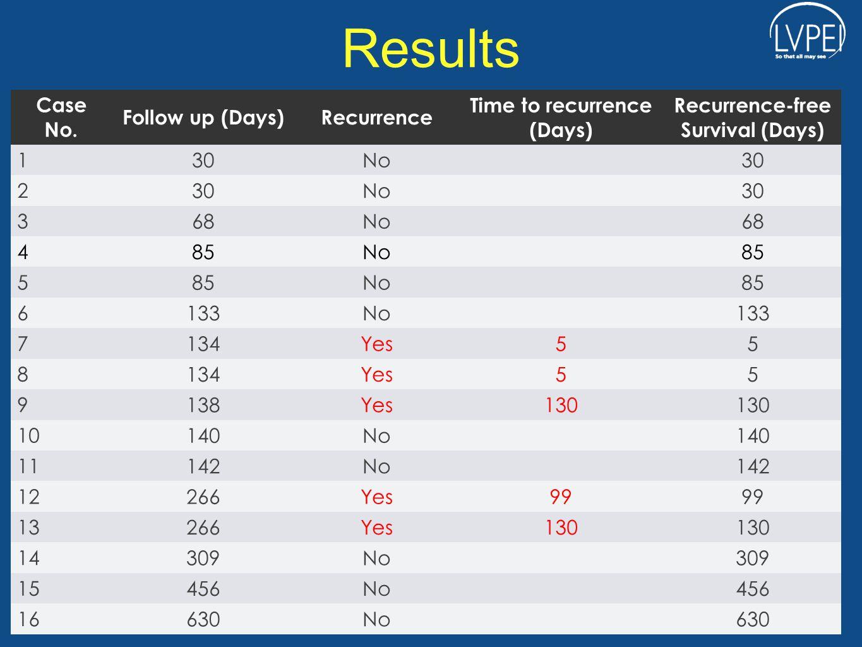 Results Case No. Follow up (Days)Recurrence Time to recurrence (Days) Recurrence-free Survival (Days) 1 30No30 2 No30 3 68No68 4 85No85 5 No85 6 133No