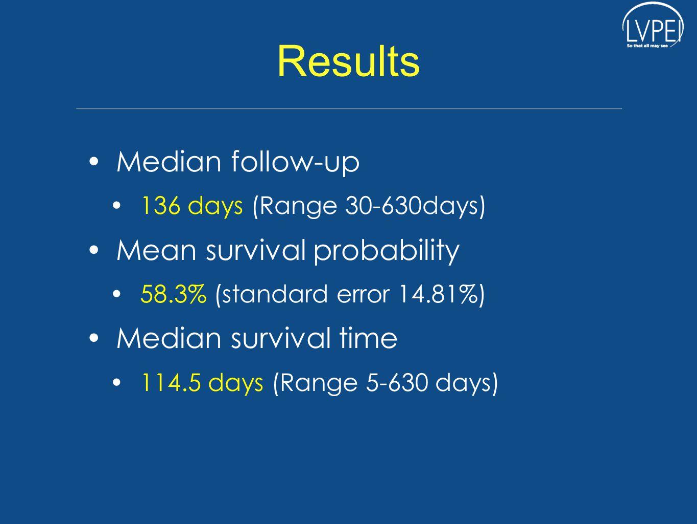 Results Median follow-up 136 days (Range 30-630days) Mean survival probability 58.3% (standard error 14.81%) Median survival time 114.5 days (Range 5-630 days)