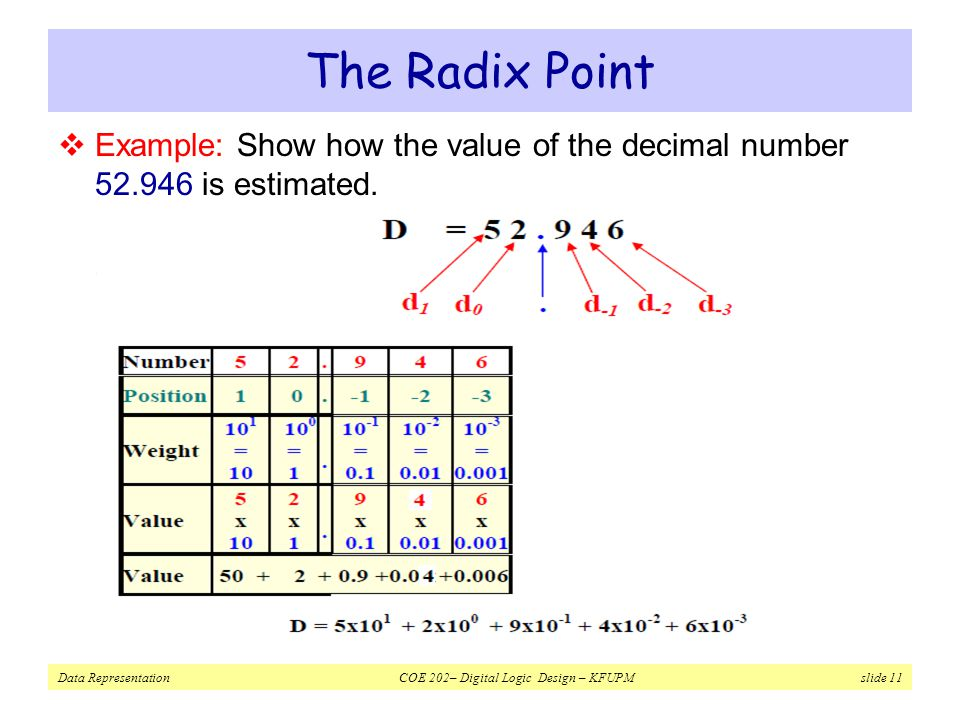 Data Representation COE 202– Digital Logic Design – KFUPM slide 11 The Radix Point  Example: Show how the value of the decimal number 52.946 is estimated.