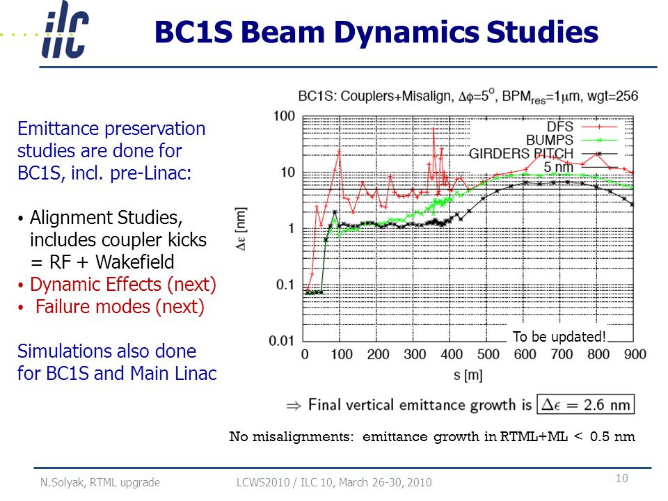 BC1S Beam Dynamics Studies Emittance preservation studies are done for BC1S, incl.