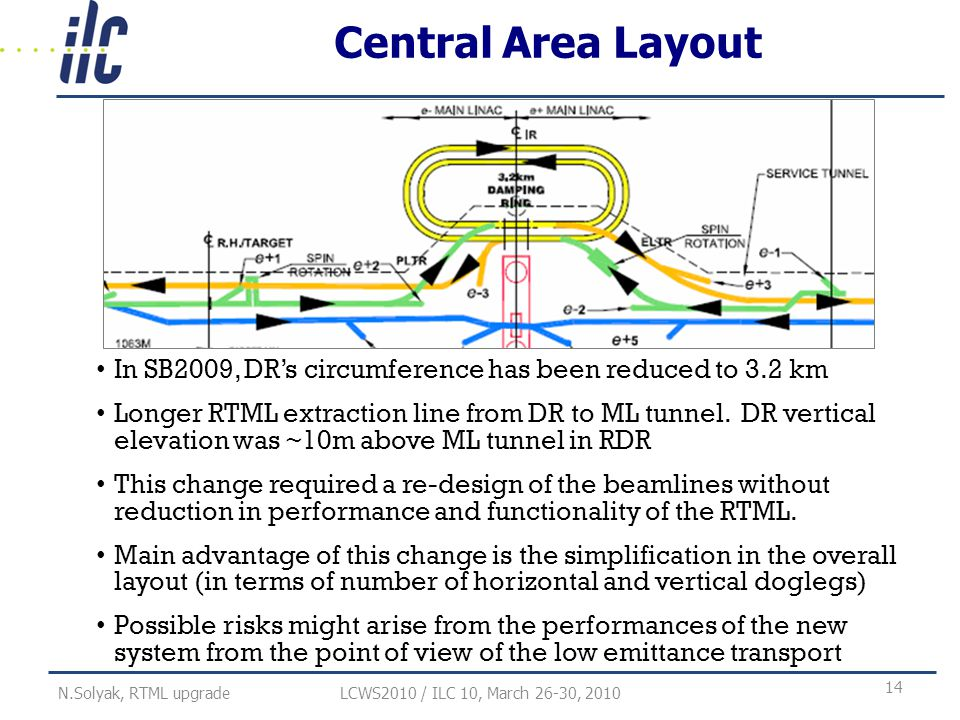 Central Area Layout In SB2009, DR's circumference has been reduced to 3.2 km Longer RTML extraction line from DR to ML tunnel.