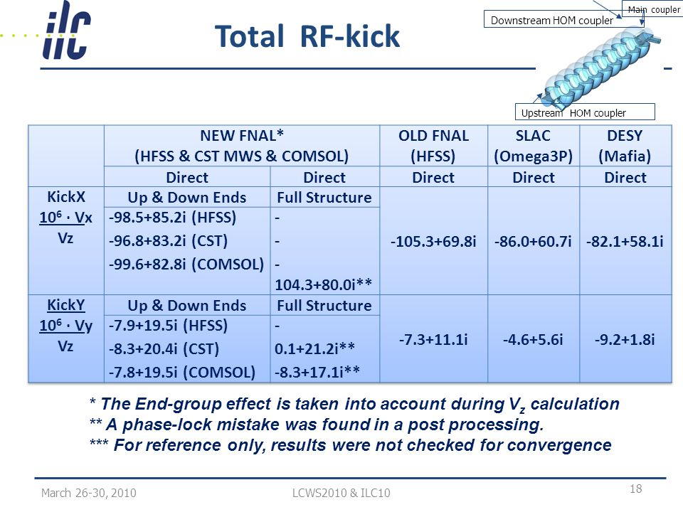 Total RF-kick March 26-30, 2010LCWS2010 & ILC10 18 * The End-group effect is taken into account during V z calculation ** A phase-lock mistake was found in a post processing.