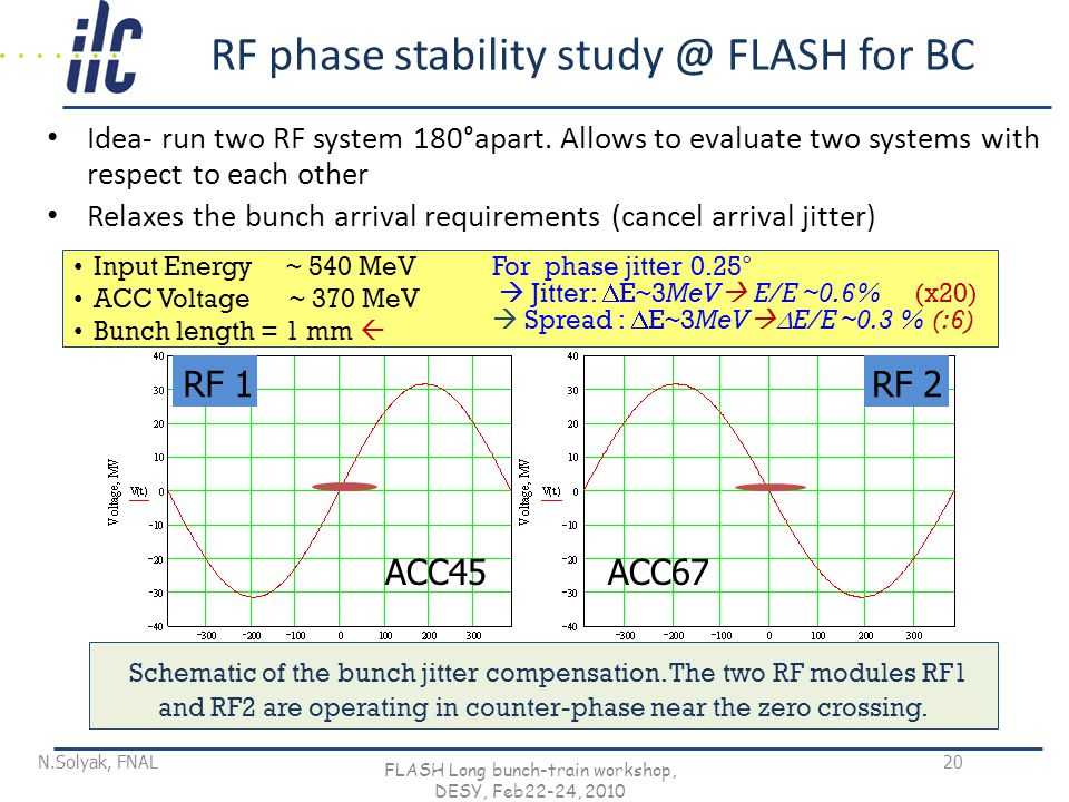 FLASH Long bunch-train workshop, DESY, Feb22-24, RF phase stability FLASH for BC Idea- run two RF system 180°apart.