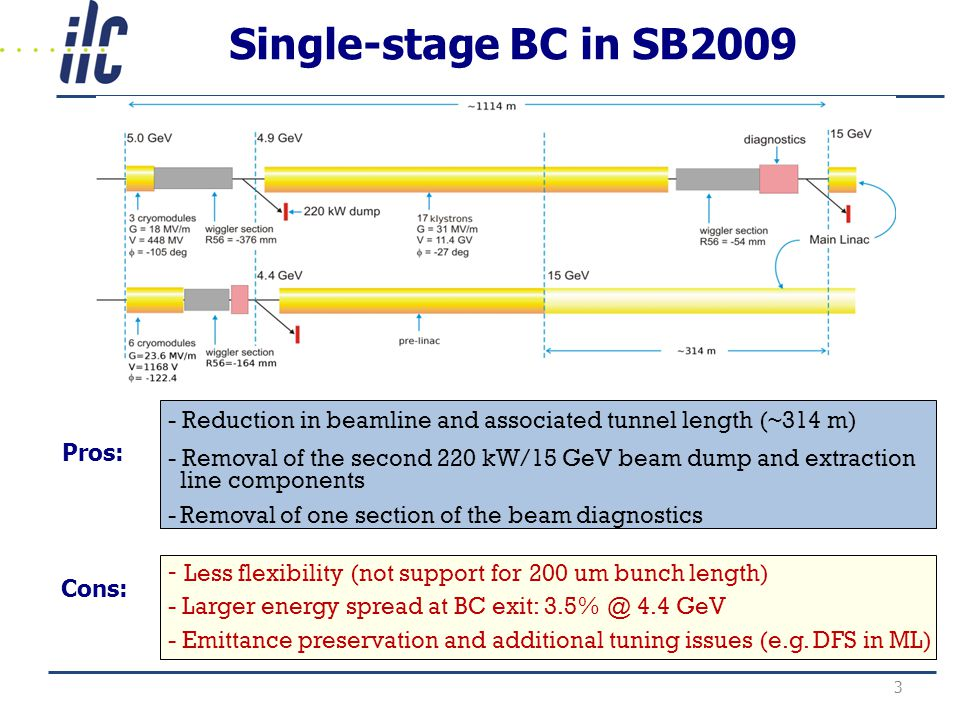 Single-stage BC in SB Reduction in beamline and associated tunnel length (~314 m) - Removal of the second 220 kW/15 GeV beam dump and extraction line components -Removal of one section of the beam diagnostics - Less flexibility (not support for 200 um bunch length) - Larger energy spread at BC exit: 4.4 GeV - Emittance preservation and additional tuning issues (e.g.