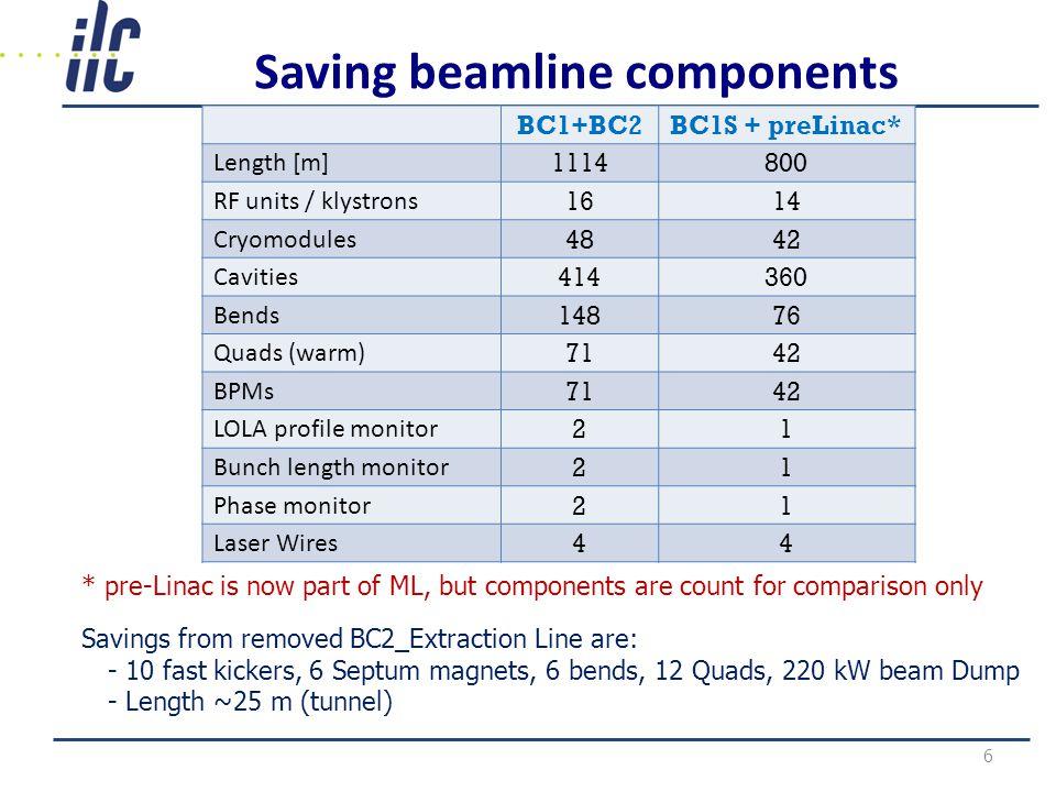 Beam Parameters (RDR vs.