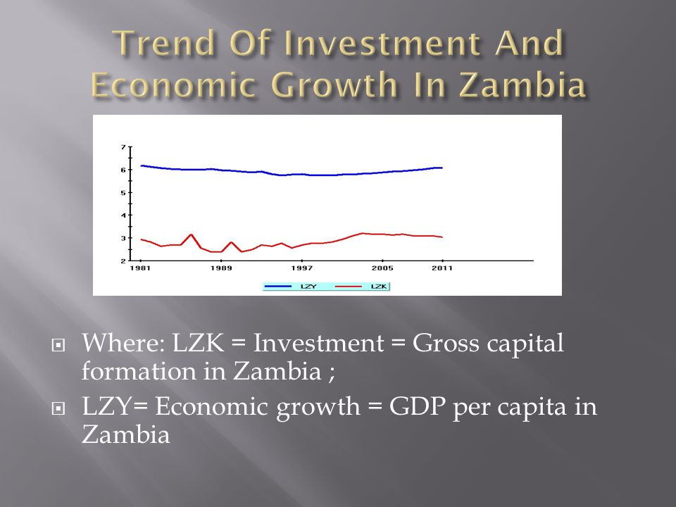  Where: LZK = Investment = Gross capital formation in Zambia ;  LZY= Economic growth = GDP per capita in Zambia