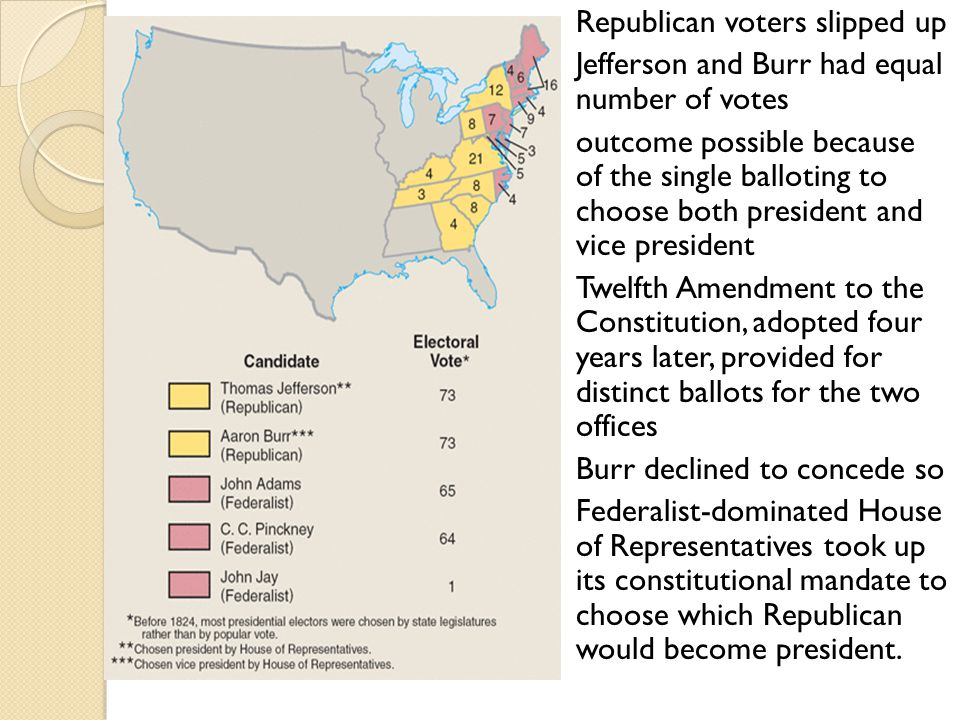 Republican voters slipped up Jefferson and Burr had equal number of votes outcome possible because of the single balloting to choose both president and vice president Twelfth Amendment to the Constitution, adopted four years later, provided for distinct ballots for the two offices Burr declined to concede so Federalist-dominated House of Representatives took up its constitutional mandate to choose which Republican would become president.