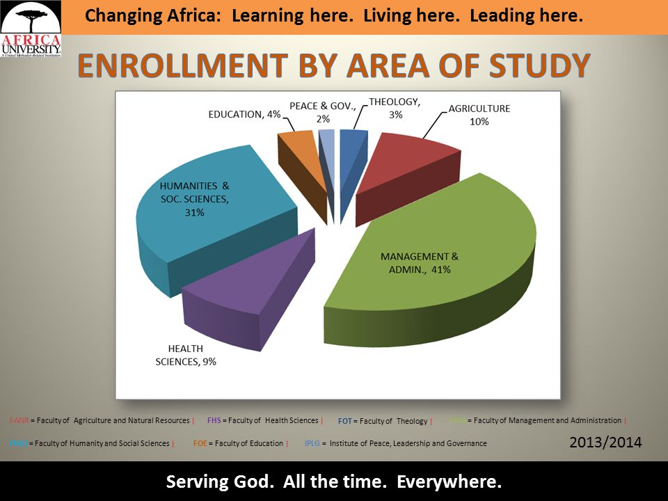 Serving God. All the time. Everywhere. Changing Africa: Learning here.