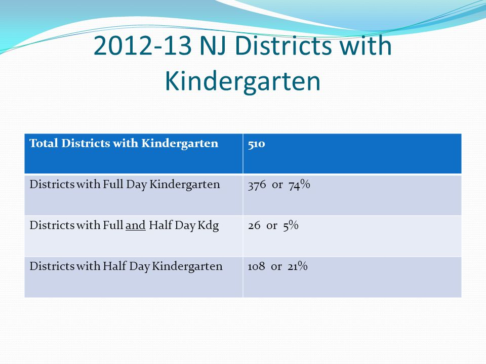 2012-13 NJ Districts with Kindergarten Total Districts with Kindergarten510 Districts with Full Day Kindergarten376 or 74% Districts with Full and Half Day Kdg26 or 5% Districts with Half Day Kindergarten108 or 21%