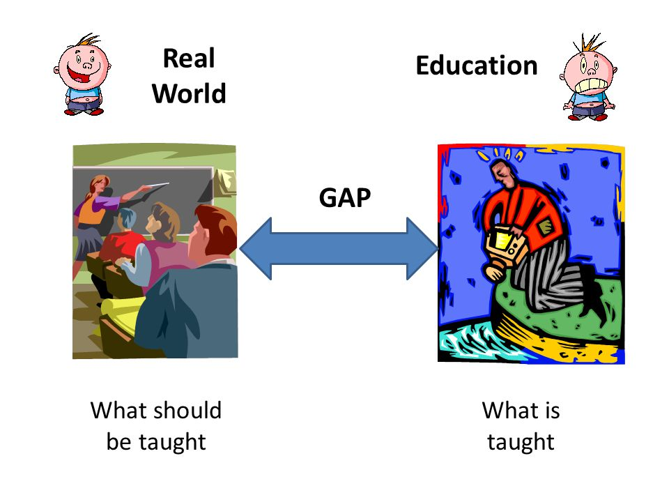 Real World What should be taught Education What is taught GAP