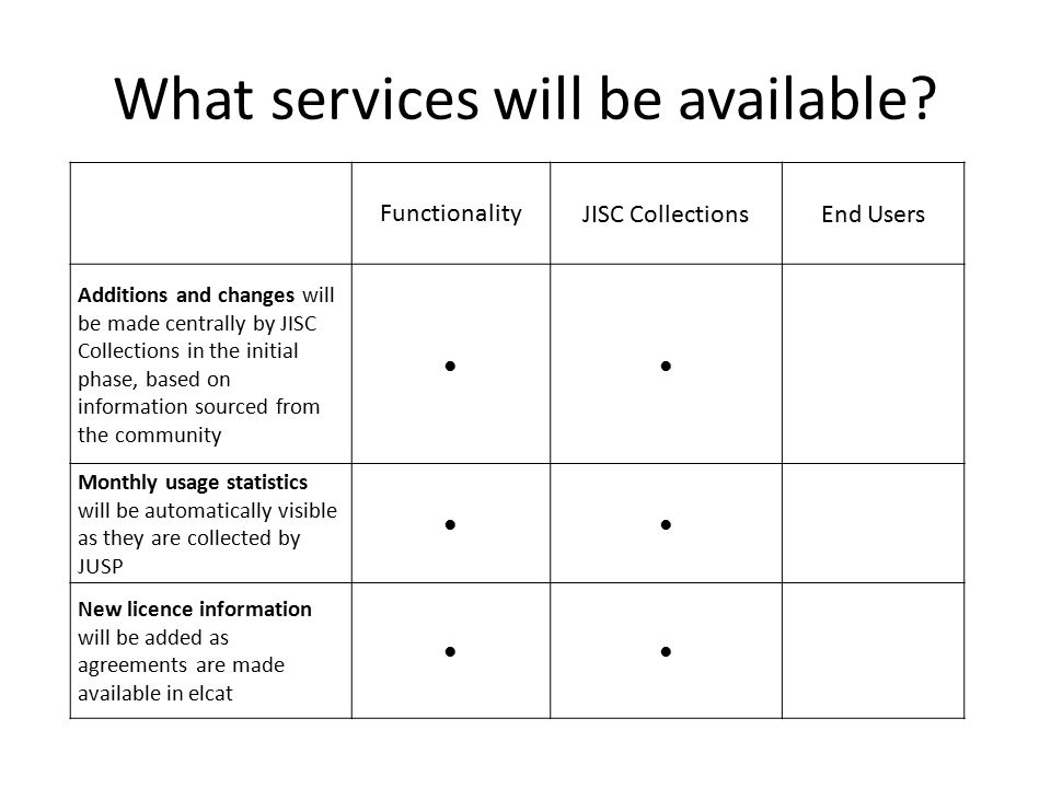 What services will be available.