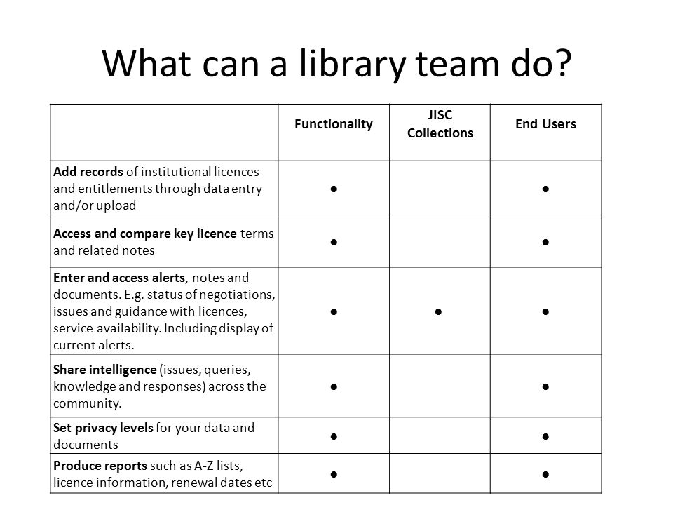 What can a library team do.